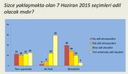 Açık Toplum vakfı -Koç ünv -seçim adaleti anketi -5 may 15-2