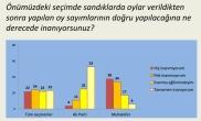 Açık Toplum vakfı -Koç -seçim adaleti anketi -sayım -5 may 15-2
